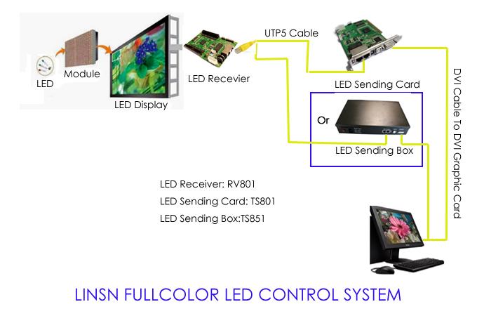 linsn-led-controller.jpg
